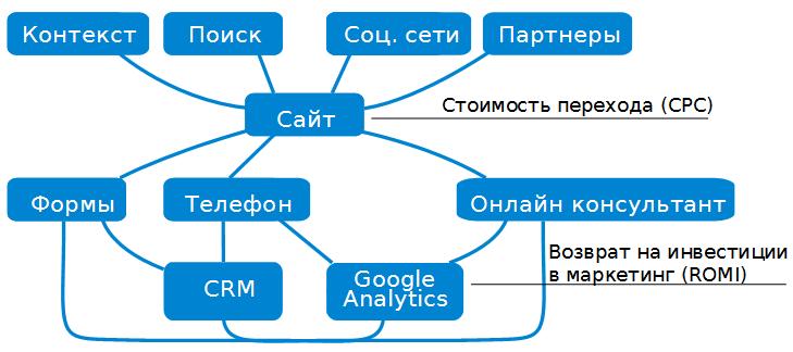 Сквозная веб-аналитика