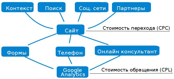 Стандартные системы веб аналитики
