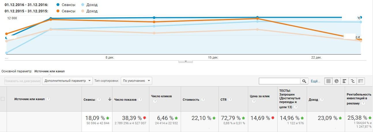 Увеличение продаж с помощью сквозной веб-аналитики